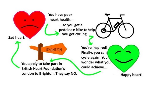 Cyling Made Easy's sad heart